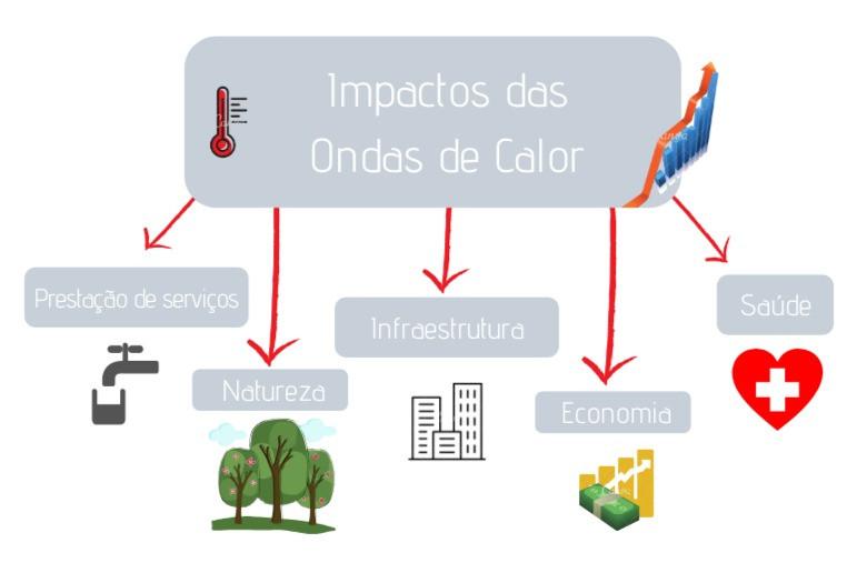 Diagrama indicando as principais áreas que são afetadas por ondas de calor: prestação de serviços, natureza, infraestrutura, economia, saúde