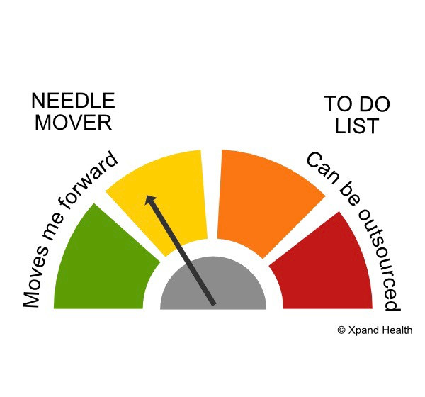 Needle illustration in primary colors showing tasks that move one forward and those that can be outsourced