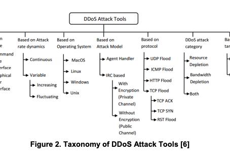 Critique: A Survey on Mitigation Techniques against DDoS Attacks on Cloud Computing Architecture