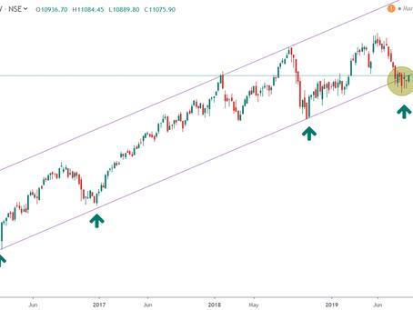 Trading Week Ahead (India) – 15-Sep-2019