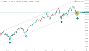 NIFTY index Upward Channel intact