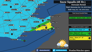 Snowfall Forecast, for Southern Ontario (Niagara). Updated December 10th, 2019.