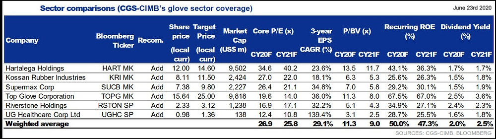 Chart showing sector Comparison of the major glove manufacturers in KLSE and SGX (Singapore Stock Exchange) dated 23rd June 2020