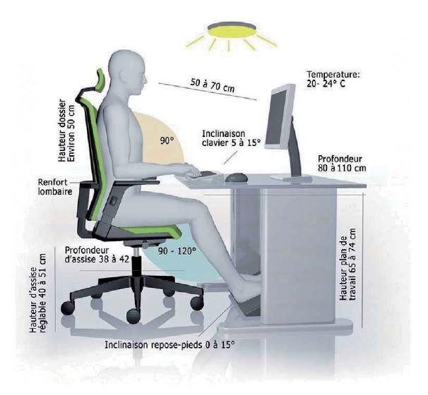 la bonne posture face à un écran d'ordinateur