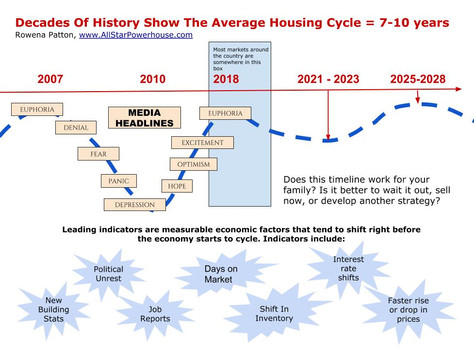 The Shift - home selling cycle