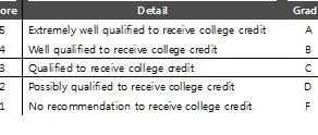Education Column - 1. AP (Advanced Placement)