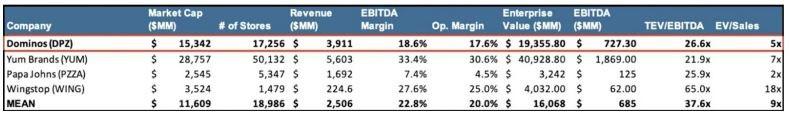 Dominos Pizza versus its Competitors in Market Cap ($MM), Number of Stores, Revenue, EBITDA Margin, Operating Margin, Enterprise Value, EBITDA, TEV/EBITDA, EV/Sales