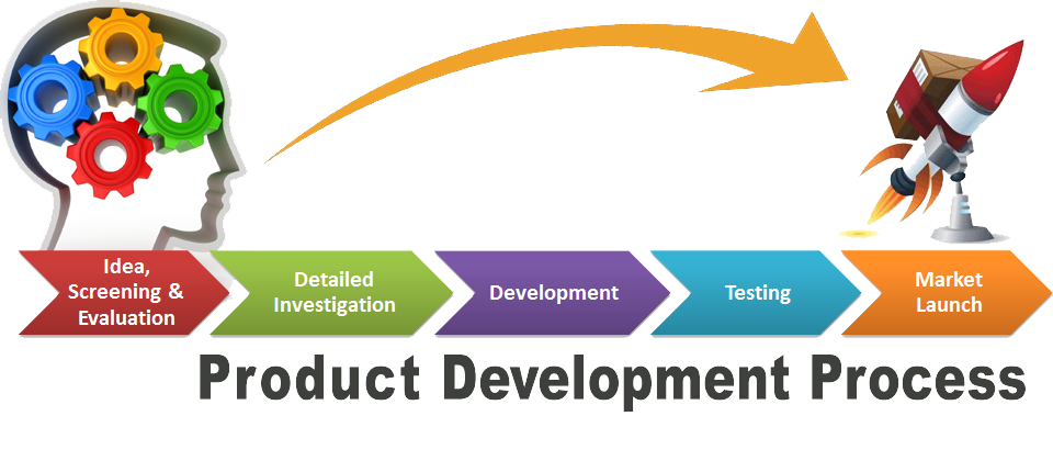 Product development process in design for manufacturing