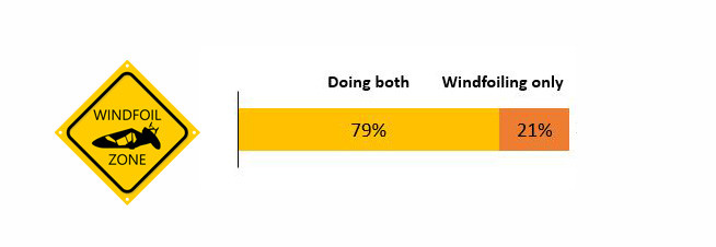 windsurfing vs windfoiling