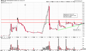 MTSL stock chart
