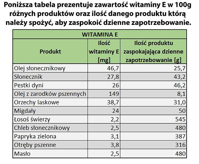 52. Zawartość witaminy E w żywności.jpg