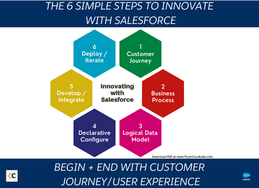 6 Simple steps to innovate with salesforce