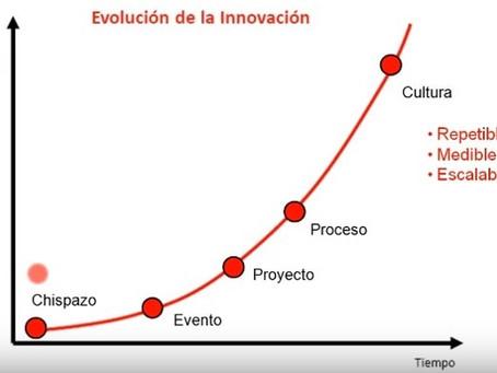 Innovar, ¿sirve de algo? - ¿Por dónde empezar si deseo innovar?