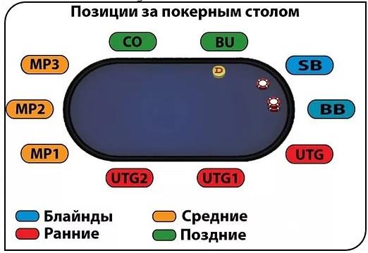Позиции в покере картинка
