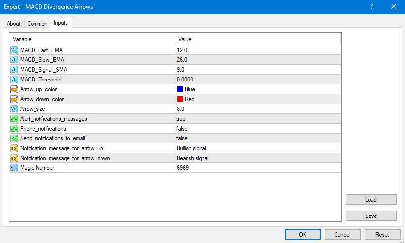 Free MACD Divergence Indicator MT4 MT5 |Eaproducer.com