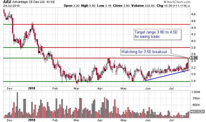AAV stock chart