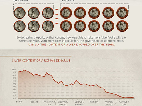 Currency and the Collapse of the Roman Empire.