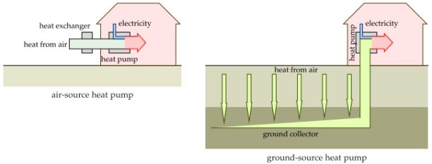 Visualisation of how air-source and ground-source heat pumps function