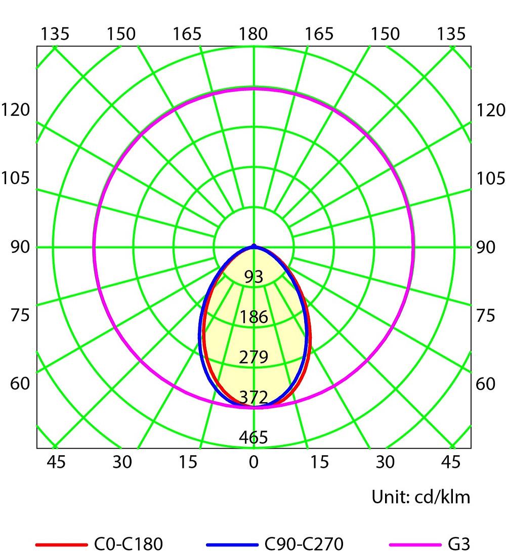 fotometria curva fotometrica iluminação
