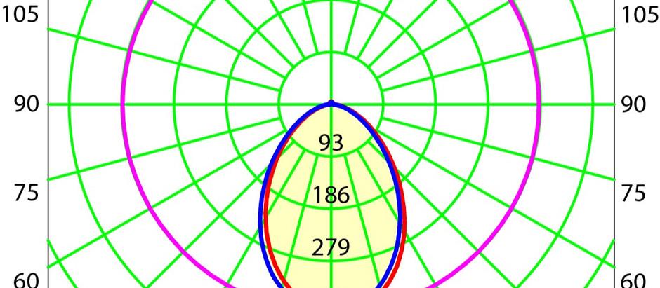 O que é uma Fotometria e para que serve na Iluminação?