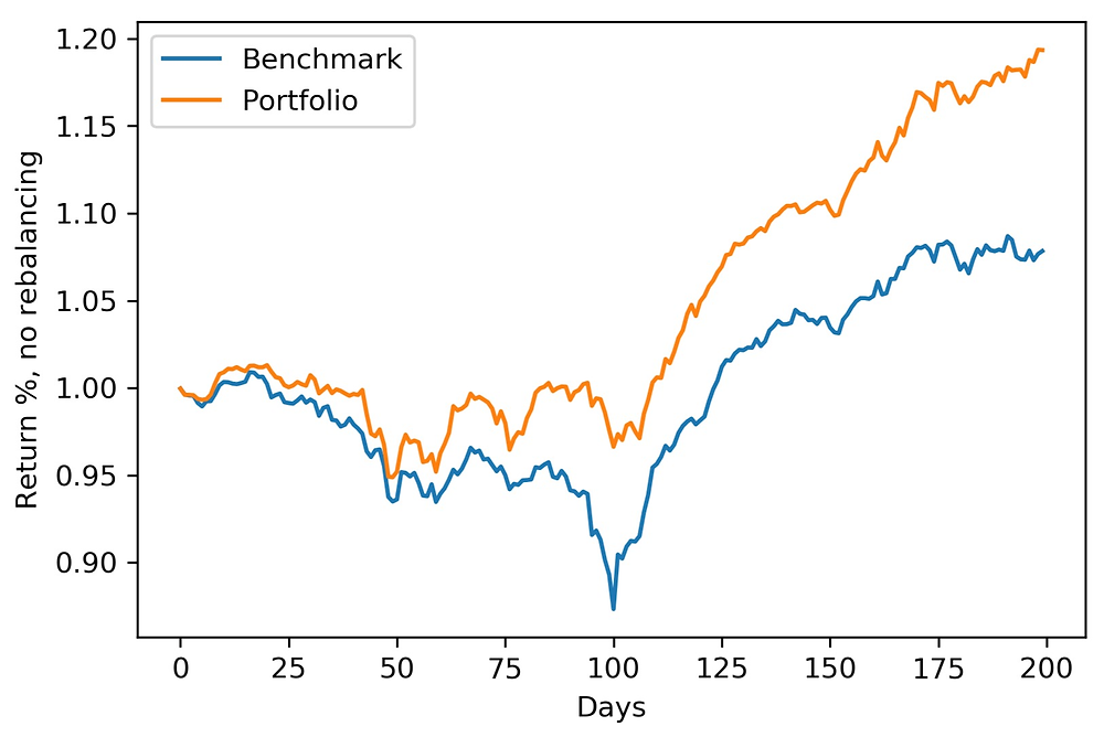 Out-of-sample backtesting results. Portfolio optimization of real estate stocks.