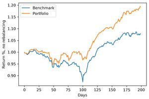 Out-of-sample backtesting results. Portfolio optimization of real estate stocks.