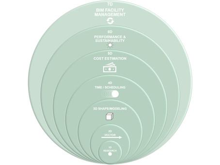 Interpreting dimensions of the BIM methodology