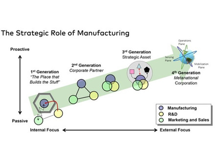 4th Generation Manufacturing