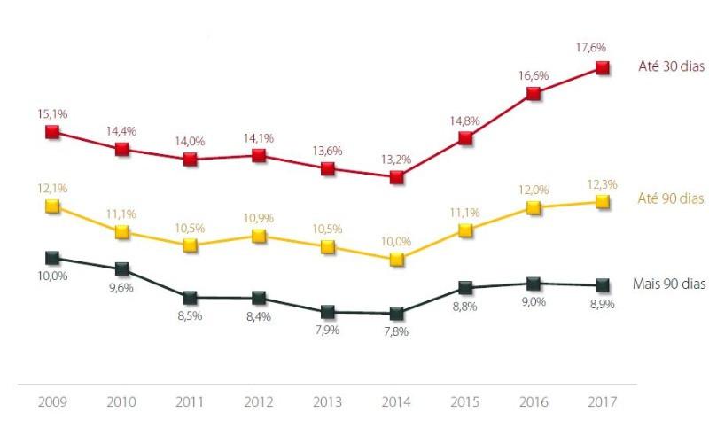 InovaMo - Inadimplência no Ensino Superior - Brasil