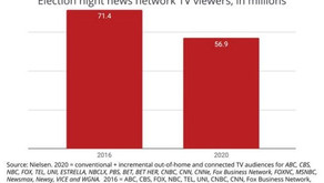 Election night viewership falls by 14.5 Million viewers 2020 vs 2016