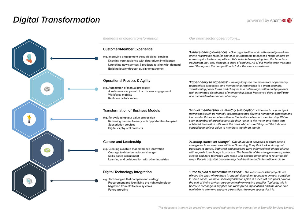 The five areas of digital transformation