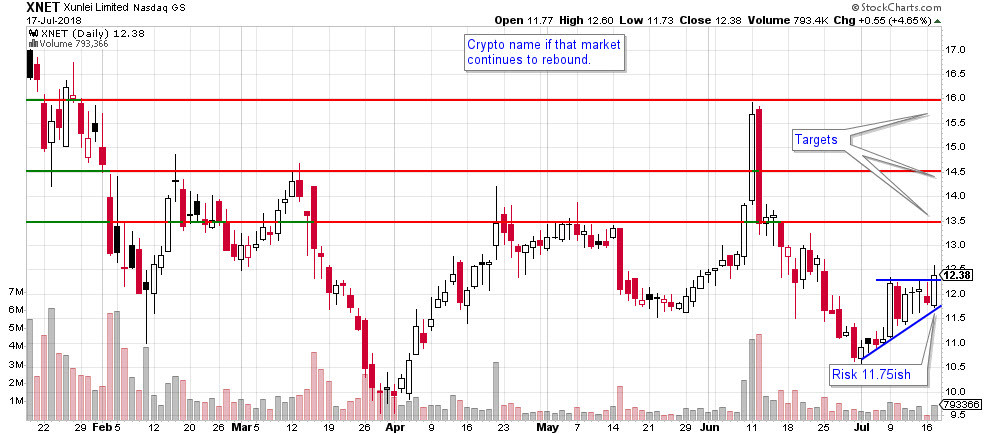 XNET stock chart