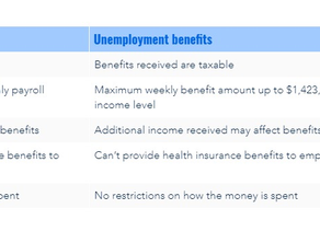 PPP Loans vs Unemployment Benefits: How to Choose