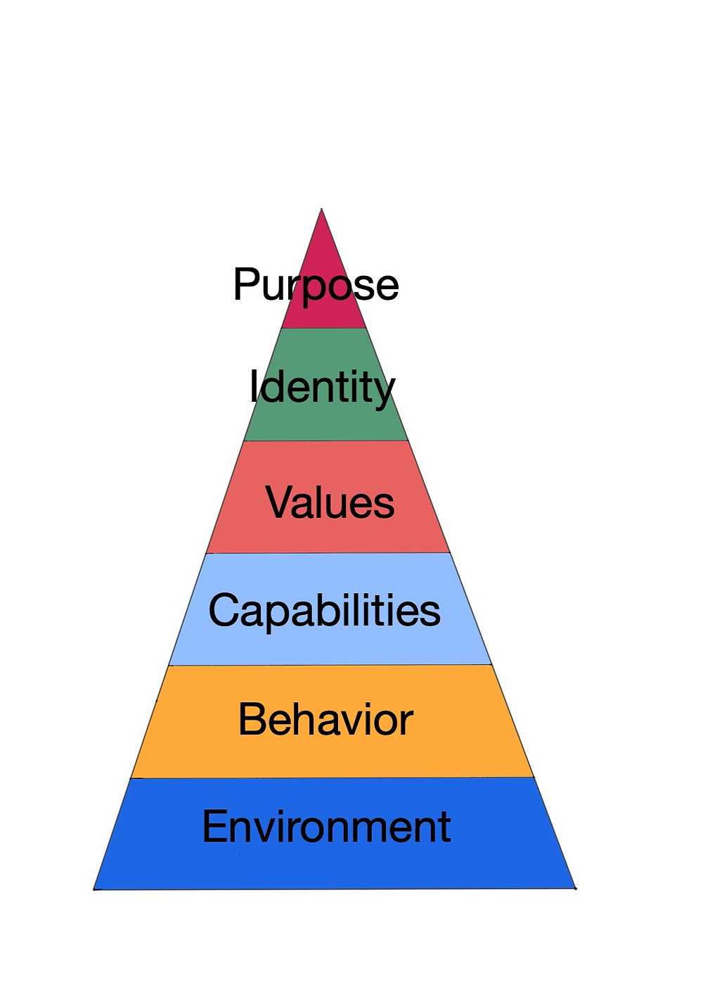 Dilts Pyramid