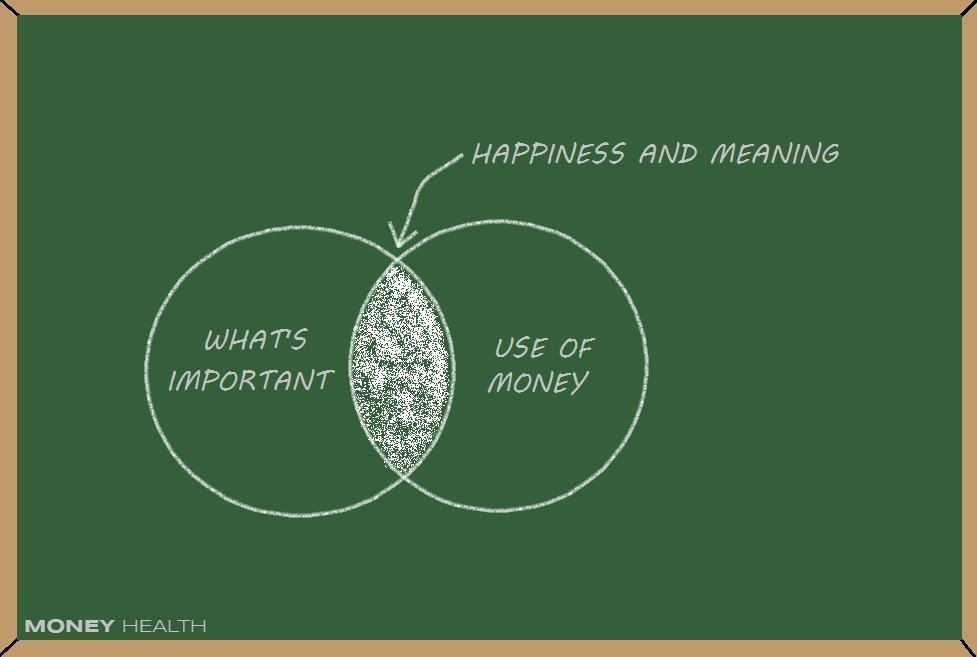 use your money on what important to you and be happy