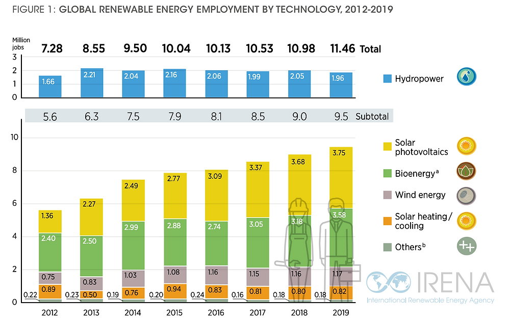 Infographics. IRENA: Global Renewable Energy Employment By Technology. Climate Coping. Jobs.