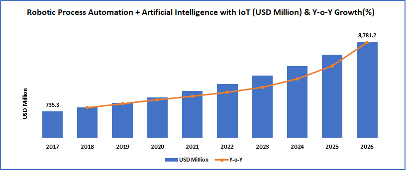 A histogram representing predicted growth of RPA and AI in the coming years. Image Credit: PolarisMarketResearch