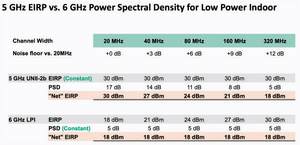 5 GHz EIRP vs 6 GHz Power Spectral Density for low power indoor