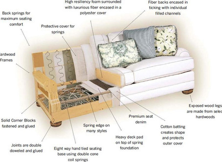 How to identify what makes a sofa or chair good or bad quality.