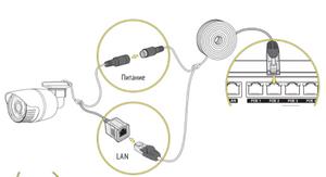 подключение IP камеры