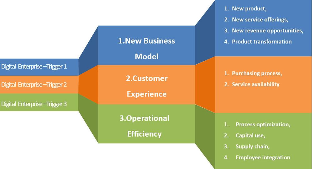 Triggers for Digital Enterprise