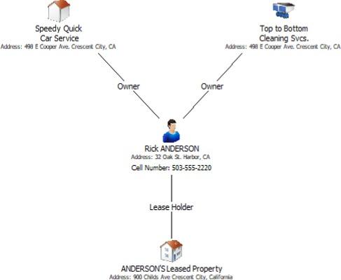 Rick Anderson Link Chart