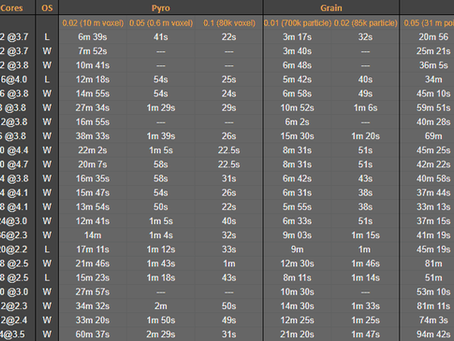 Houdini Benchmark Cores vs Clockspeed (updated)