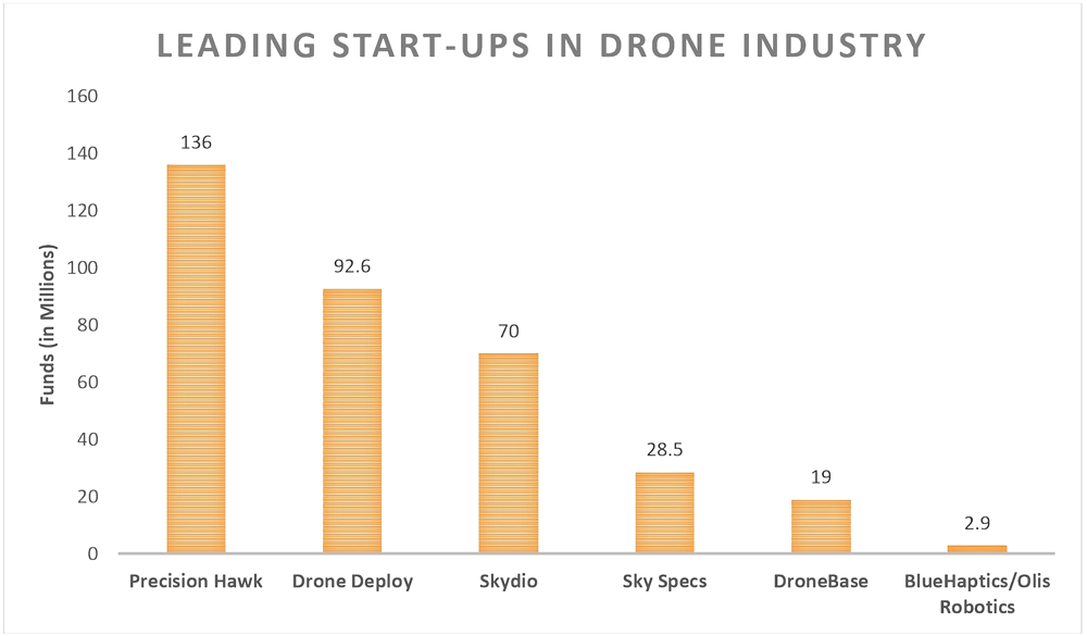 Leading startups in drone industry, drones, Precision Hawk, Drone Deploy, Skydio, Sky Specs, DroneBase, BlueHaptics, Olis Robotics