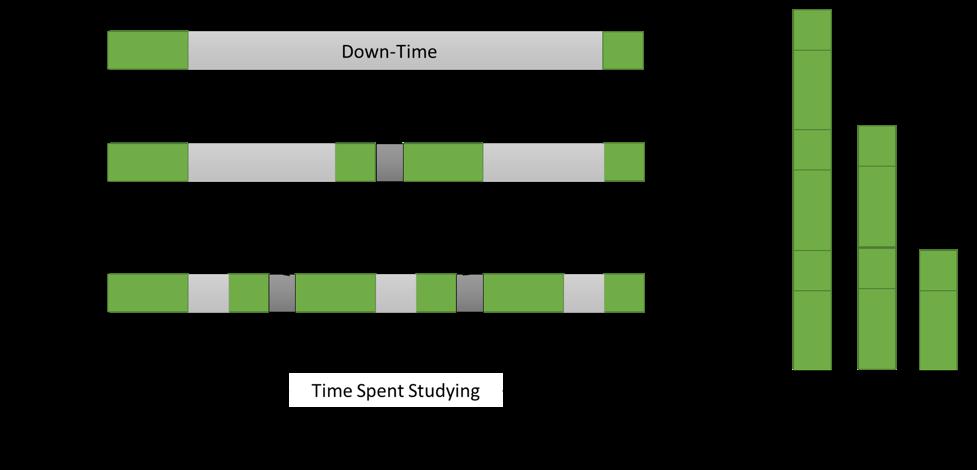 USMLE Study Breaks