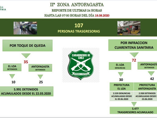 107 PERSONAS DETENIDAS EN 24 HORAS EN LA REGIÓN POR NO RESPETAR CUARENTENA O TOQUE DE QUEDA