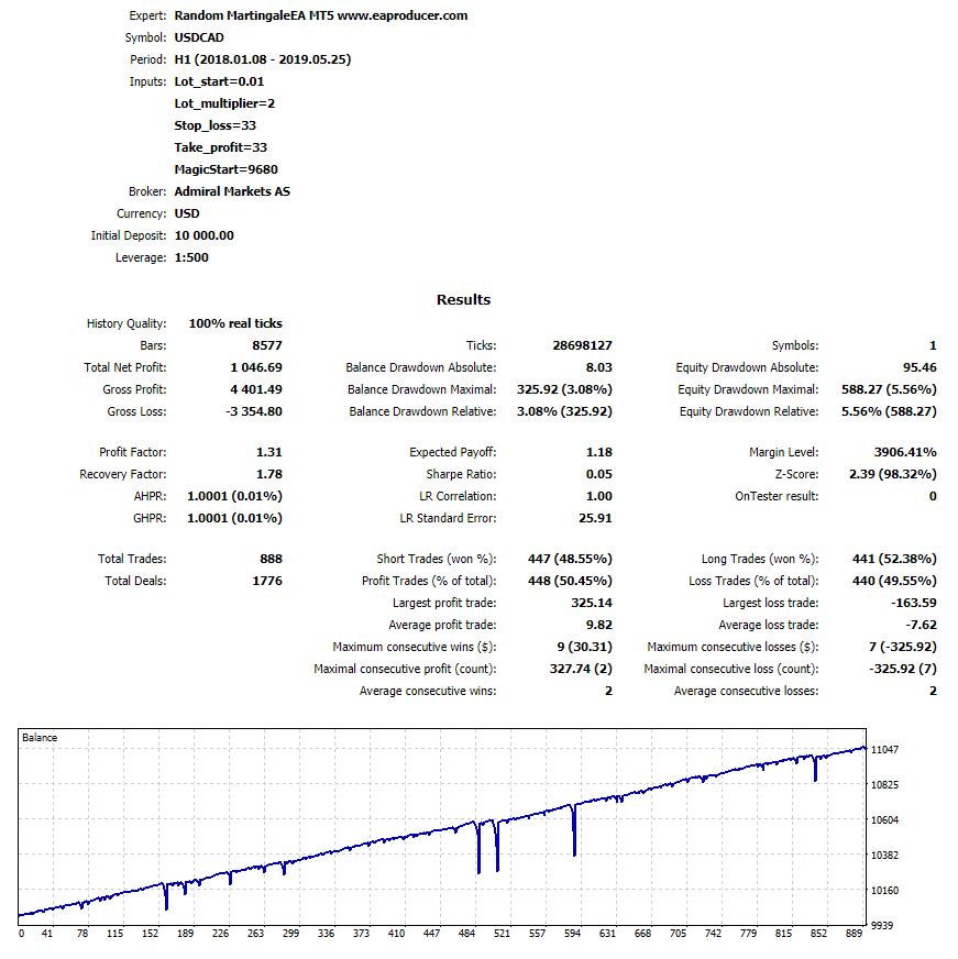 Free MACD Divergence Indicator MT4 MT5