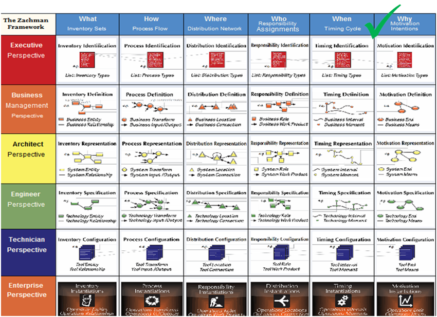 Figure 1: The Enterprise Ontology - The Zachman Framework for Enterprise Architecture