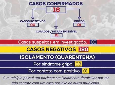 Pedrinópolis zera casos de coronavírus
