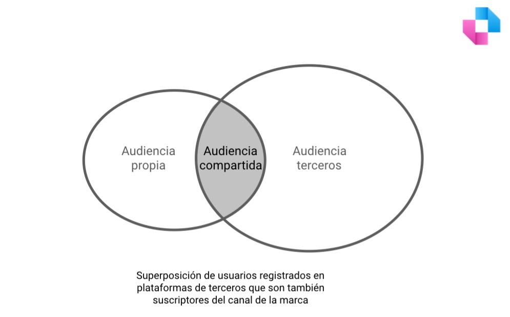 Linchpin. Buenos Aires. Argentina. Las audiencias propias tienen generalmente superposición con audiencias de terceros que podemos utilizar de manera pagada. Las llamaremos audiencias compartidas.